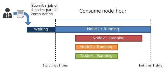 nodetime